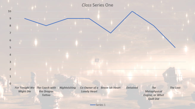 class doctor who episode rankings review ratings patrick ness bbc three big finish