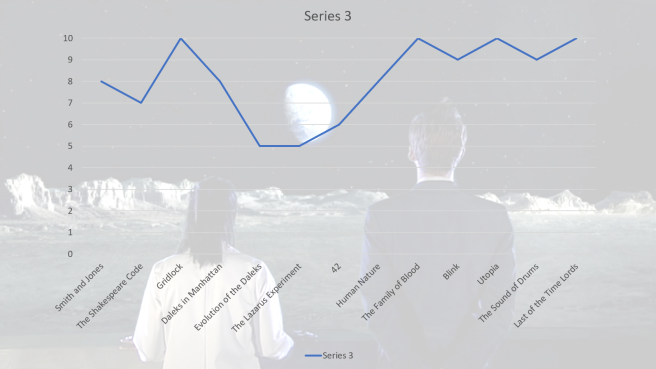 doctor who series 3 tenth doctor david tennant martha jones freema agyeman episode rankings review best episodes top ten smith and jones graph russell t davies